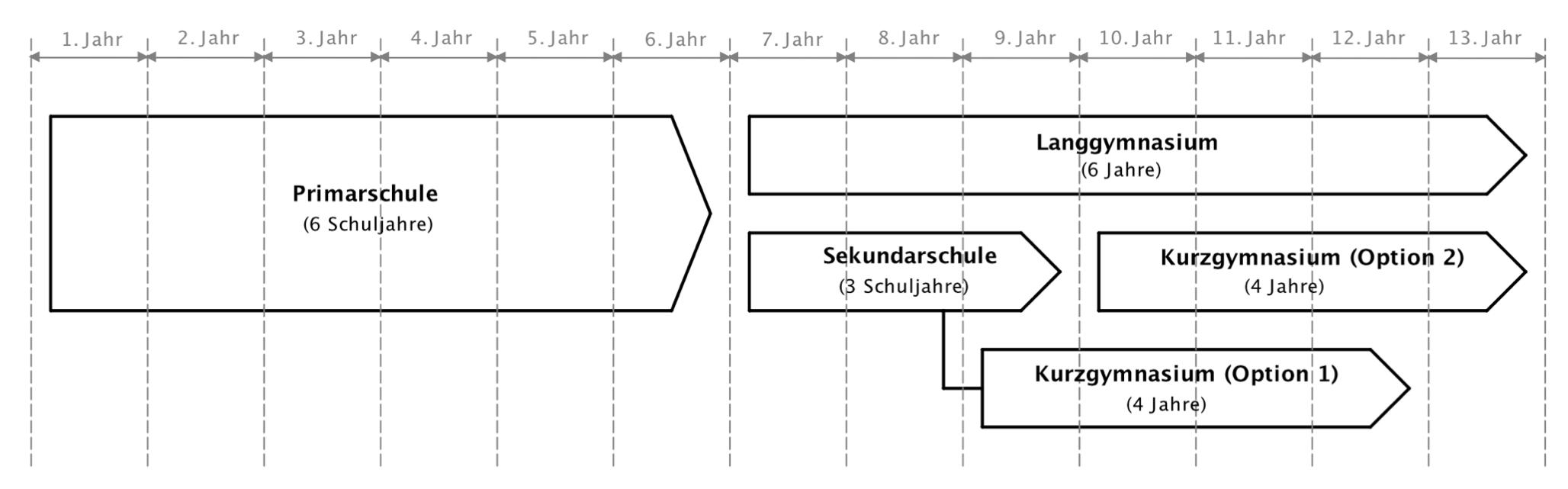 Schulsystem Kurzgymnasium und Langgymnasium